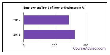 Interior Designers in RI Employment Trend