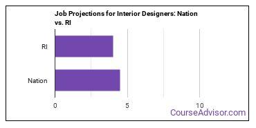 Job Projections for Interior Designers: Nation vs. RI