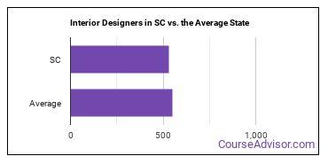 Interior Designers in SC vs. the Average State