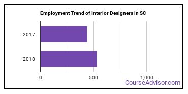 Interior Designers in SC Employment Trend