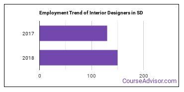 Interior Designers in SD Employment Trend
