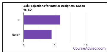 Job Projections for Interior Designers: Nation vs. SD