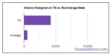 Interior Designers in TX vs. the Average State