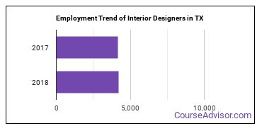 Interior Designers in TX Employment Trend