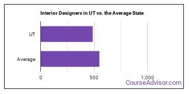 Interior Designers in UT vs. the Average State