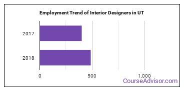 Interior Designers in UT Employment Trend
