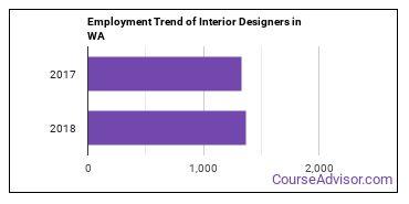 Interior Designers in WA Employment Trend