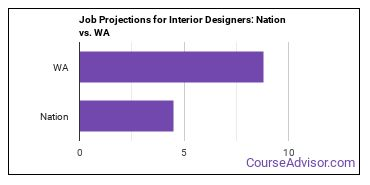 Job Projections for Interior Designers: Nation vs. WA