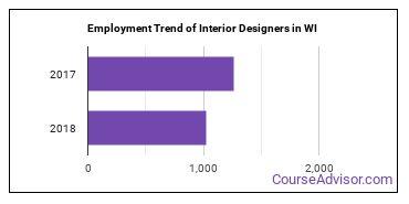 Interior Designers in WI Employment Trend
