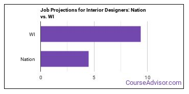 Job Projections for Interior Designers: Nation vs. WI