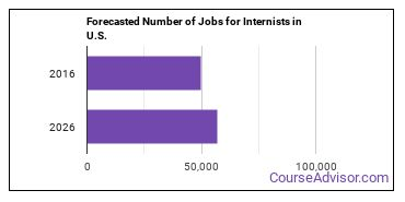 Forecasted Number of Jobs for Internists in U.S.