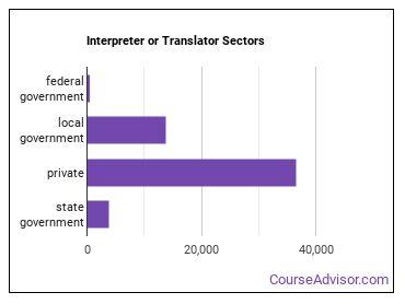 Interpreter or Translator Sectors