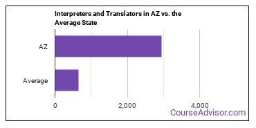 Interpreters and Translators in AZ vs. the Average State