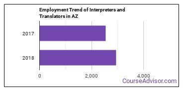Interpreters and Translators in AZ Employment Trend