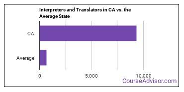 Interpreters and Translators in CA vs. the Average State