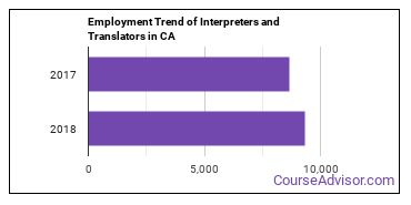 Interpreters and Translators in CA Employment Trend