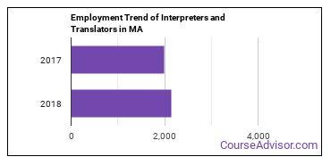Interpreters and Translators in MA Employment Trend