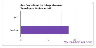 Job Projections for Interpreters and Translators: Nation vs. MT