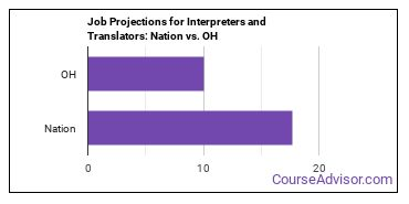 Job Projections for Interpreters and Translators: Nation vs. OH