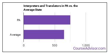 Interpreters and Translators in PA vs. the Average State