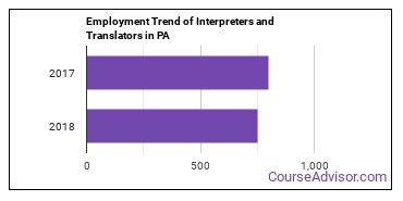 Interpreters and Translators in PA Employment Trend