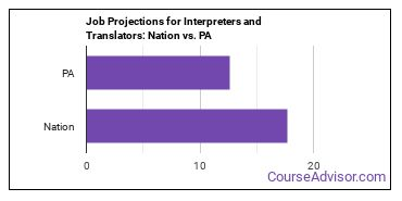 Job Projections for Interpreters and Translators: Nation vs. PA