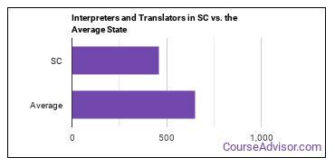 Interpreters and Translators in SC vs. the Average State