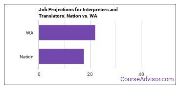 Job Projections for Interpreters and Translators: Nation vs. WA