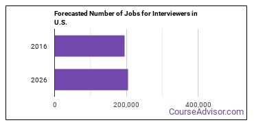 Forecasted Number of Jobs for Interviewers in U.S.