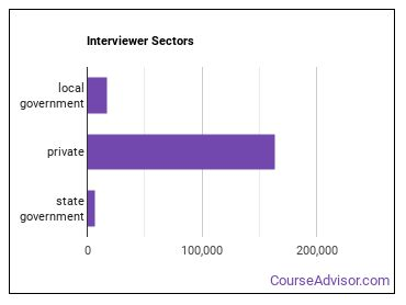 Interviewer Sectors