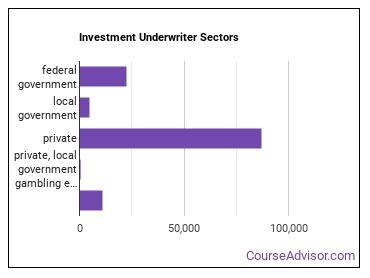 Investment Underwriter Sectors