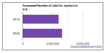Forecasted Number of Jobs for Janitors in U.S.