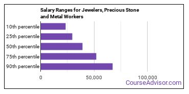 Salary Ranges for Jewelers, Precious Stone and Metal Workers
