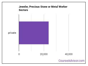 Jeweler, Precious Stone or Metal Worker Sectors