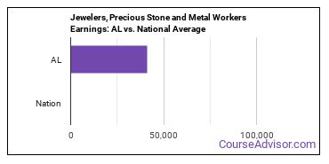 Jewelers, Precious Stone and Metal Workers Earnings: AL vs. National Average