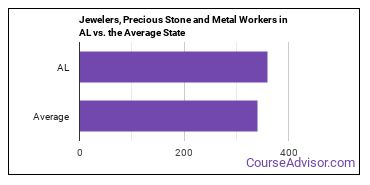 Jewelers, Precious Stone and Metal Workers in AL vs. the Average State