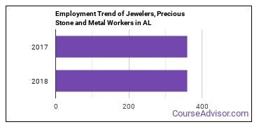 Jewelers, Precious Stone and Metal Workers in AL Employment Trend