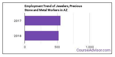 Jewelers, Precious Stone and Metal Workers in AZ Employment Trend