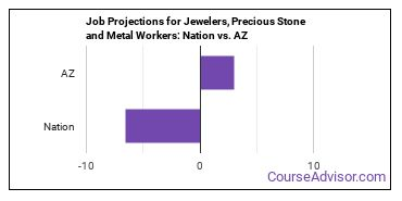 Job Projections for Jewelers, Precious Stone and Metal Workers: Nation vs. AZ