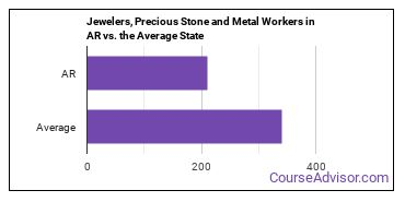 Jewelers, Precious Stone and Metal Workers in AR vs. the Average State