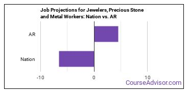 Job Projections for Jewelers, Precious Stone and Metal Workers: Nation vs. AR