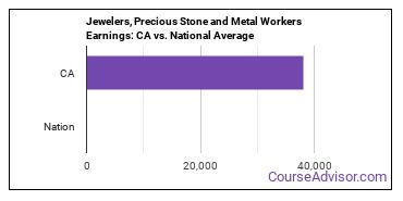 Jewelers, Precious Stone and Metal Workers Earnings: CA vs. National Average