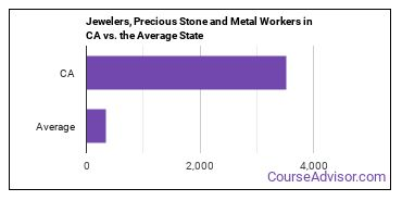 Jewelers, Precious Stone and Metal Workers in CA vs. the Average State