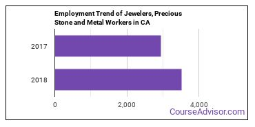 Jewelers, Precious Stone and Metal Workers in CA Employment Trend