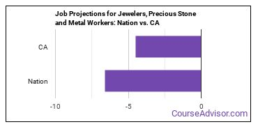 Job Projections for Jewelers, Precious Stone and Metal Workers: Nation vs. CA