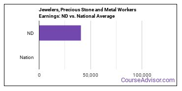 Jewelers, Precious Stone and Metal Workers Earnings: ND vs. National Average