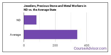 Jewelers, Precious Stone and Metal Workers in ND vs. the Average State