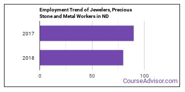 Jewelers, Precious Stone and Metal Workers in ND Employment Trend