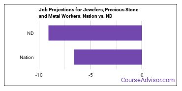 Job Projections for Jewelers, Precious Stone and Metal Workers: Nation vs. ND