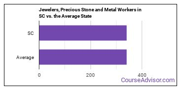 Jewelers, Precious Stone and Metal Workers in SC vs. the Average State